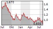 XINYI SOLAR HOLDINGS LTD Chart 1 Jahr