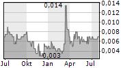 XIWANG PROPERTY HOLDINGS CO LTD Chart 1 Jahr