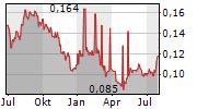 XL AXIATA TBK Chart 1 Jahr