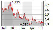 XLMEDIA PLC Chart 1 Jahr