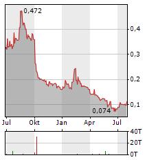 XLMEDIA Aktie Chart 1 Jahr