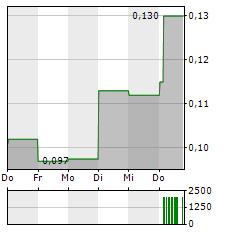 XLMEDIA Aktie 5-Tage-Chart