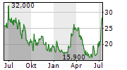 XOMA CORPORATION Chart 1 Jahr
