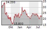 XP POWER LTD Chart 1 Jahr