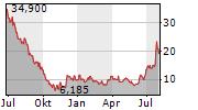XPENG INC ADR Chart 1 Jahr