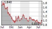 XTEP INTERNATIONAL HOLDINGS LTD Chart 1 Jahr