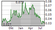 XTRACT RESOURCES PLC Chart 1 Jahr