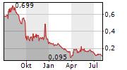 XXL ASA Chart 1 Jahr