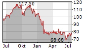XYLEM INC Chart 1 Jahr
