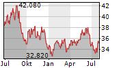 YAMAHA CORPORATION Chart 1 Jahr
