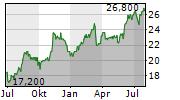 YAMAHA MOTOR CO LTD Chart 1 Jahr