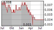 YANCHANG PETROLEUM INTERNATIONAL LTD Chart 1 Jahr