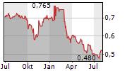 YANLORD LAND GROUP LIMITED Chart 1 Jahr