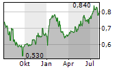 YANTAI NORTH ANDRE JUICE CO LTD Chart 1 Jahr