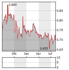 ANDRE JUICE Aktie Chart 1 Jahr