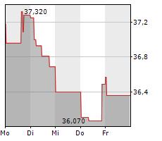 YARA INTERNATIONAL ASA Chart 1 Jahr