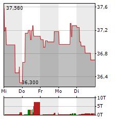 YARA INTERNATIONAL Aktie 1-Woche-Intraday-Chart