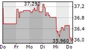 YARA INTERNATIONAL ASA 1-Woche-Intraday-Chart
