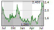 YATRA ONLINE INC Chart 1 Jahr