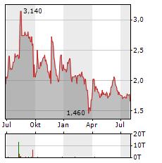 YATRA ONLINE Aktie Chart 1 Jahr