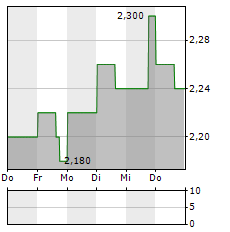 YATRA ONLINE Aktie 5-Tage-Chart