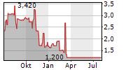 YDUQS PARTICIPACOES SA ADR Chart 1 Jahr
