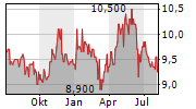 YELLOW PAGES LIMITED Chart 1 Jahr