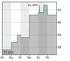 YELP INC Chart 1 Jahr