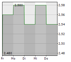 YIELD10 BIOSCIENCE INC Chart 1 Jahr