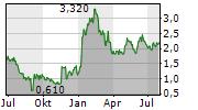 YIREN DIGITAL LTD ADR Chart 1 Jahr