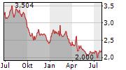 YIT OYJ Chart 1 Jahr