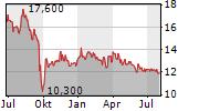 YOC AG Chart 1 Jahr