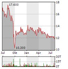 YOC Aktie Chart 1 Jahr