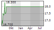 YODOGAWA STEEL WORKS LTD Chart 1 Jahr