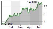 YPF SA ADR Chart 1 Jahr
