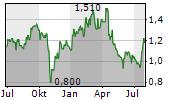 YUEXIU PROPERTY CO LTD Chart 1 Jahr
