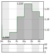 YUEXIU PROPERTY Aktie 5-Tage-Chart