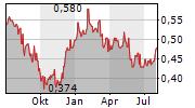 YUEXIU TRANSPORT INFRASTRUCTURE LTD Chart 1 Jahr