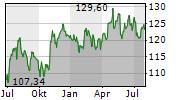 YUM BRANDS INC Chart 1 Jahr