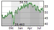YUM CHINA HOLDINGS INC Chart 1 Jahr