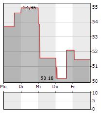YUM CHINA Aktie 5-Tage-Chart