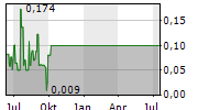 YUMA ENERGY INC Chart 1 Jahr