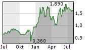 YUNHONG CTI LTD Chart 1 Jahr