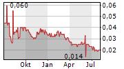YUNNAN WATER INVESTMENT CO LTD Chart 1 Jahr
