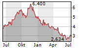 Z HOLDINGS CORPORATION Chart 1 Jahr