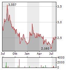 Z HOLDINGS Aktie Chart 1 Jahr