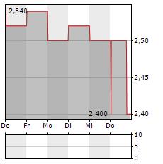 Z HOLDINGS Aktie 5-Tage-Chart