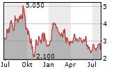 ZAI LAB LTD Chart 1 Jahr