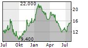ZALANDO SE ADR Chart 1 Jahr