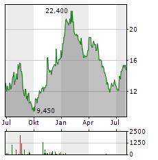 ZALANDO SE ADR Aktie Chart 1 Jahr